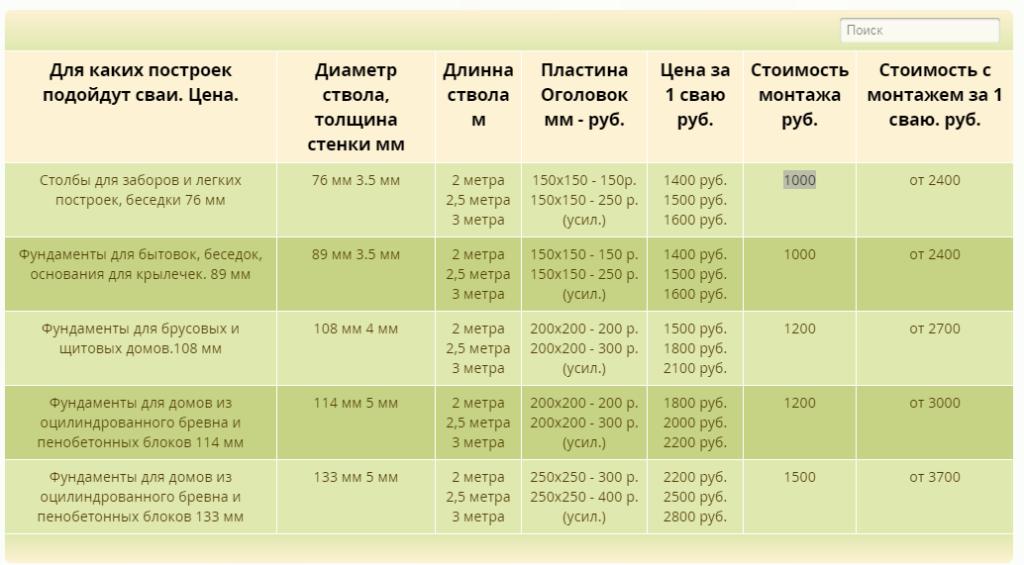 фундамент цена прайс Раменское и Москва, Воскресенск